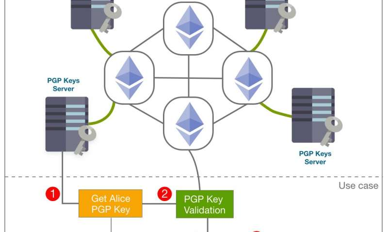 BlockPGP: A new blockchain-based PGP management framework